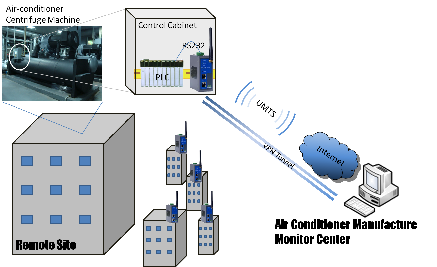 3G Cellular for Dispersed Air-conditioners' Monitoring